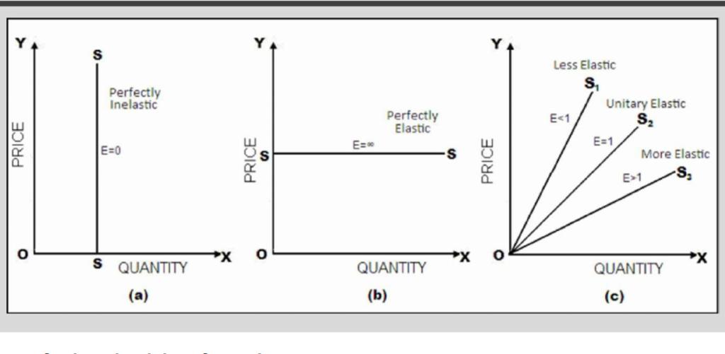 Elasticity of supply types